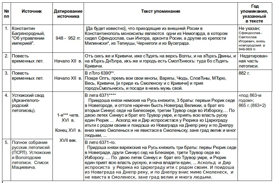 chronology_smolensk
