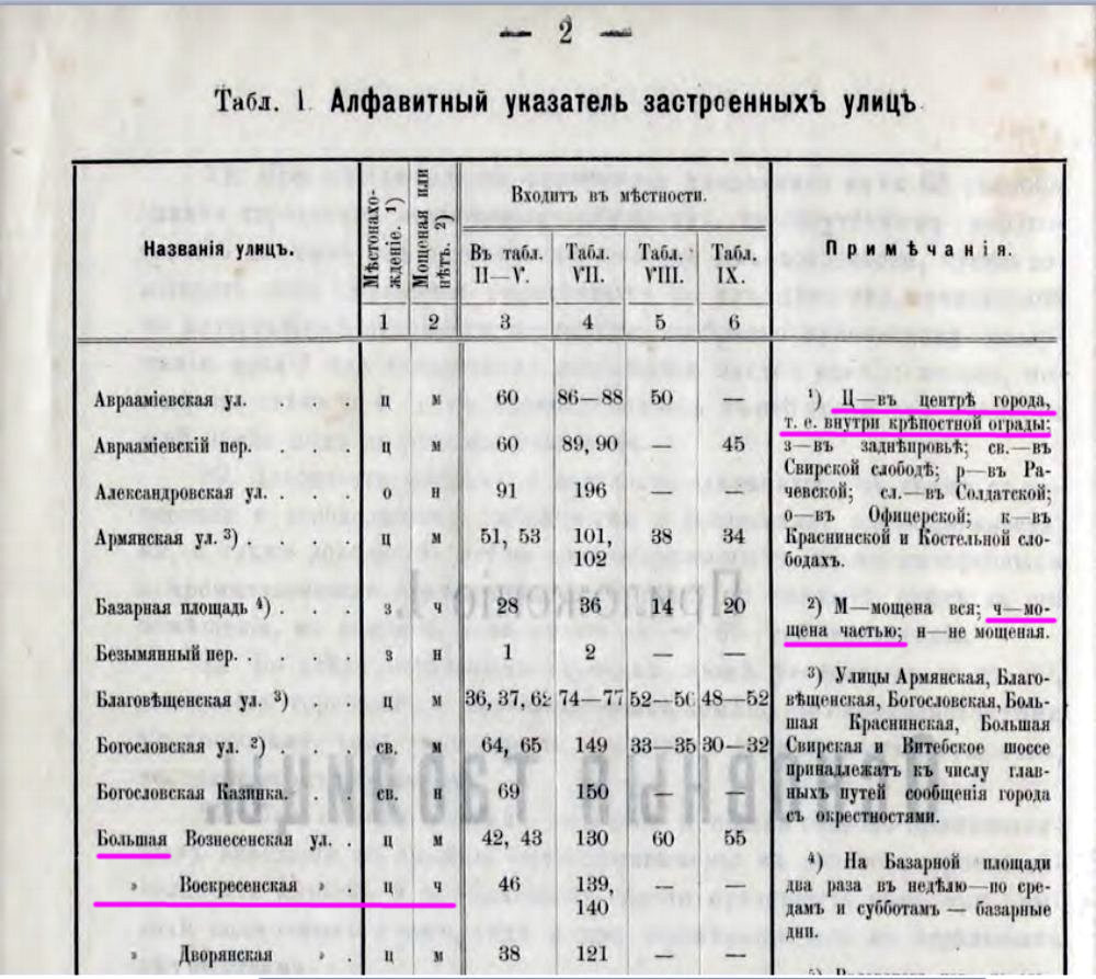 b-voskresenskaya_table-1907