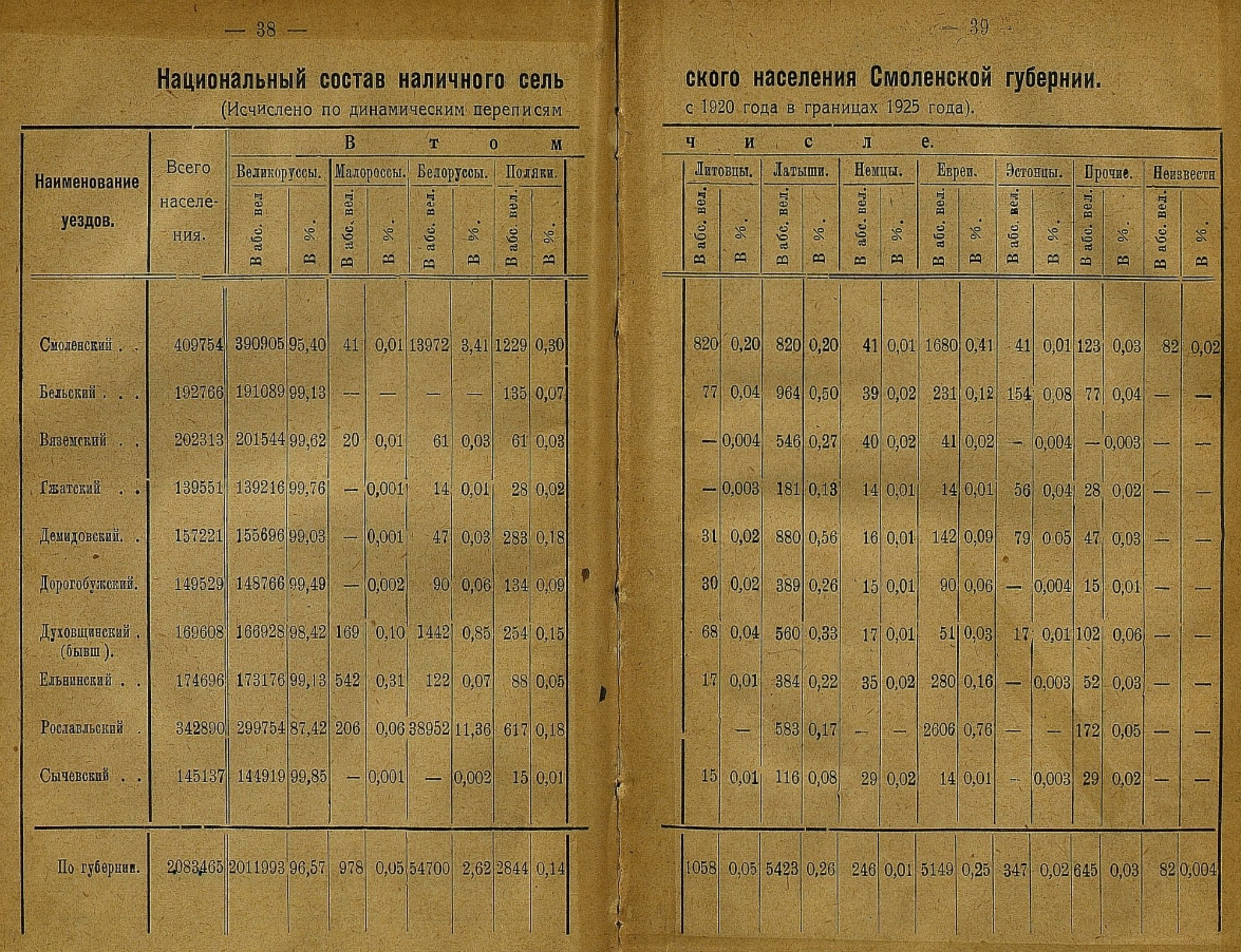 nationalities-villages-1920_all-smolensk-1925_pp38-39